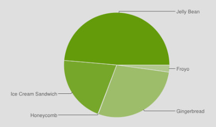 Android Jelly Bean установлен на 48,6% устройств, работающих под управлением операционной системы Google